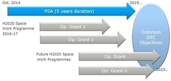 H2020_Space_SRC_Concept_and_Composition