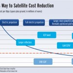Graphic of way to satellite cost reduction